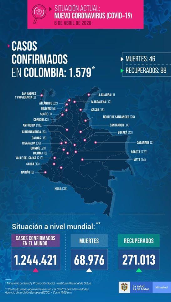 El Ministerio de Salud Confirma 94 casos nuevos de coronavirus y 11 fallecidos en Colombia, para un total de 1.579 pacientes con COVID-19