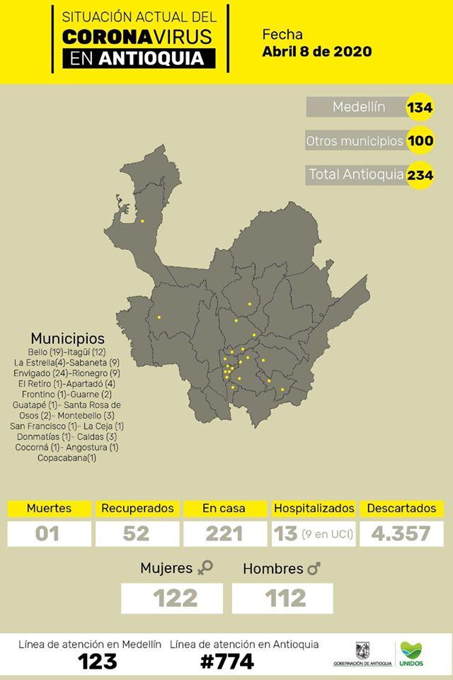 Se confirman 274 nuevos casos de coronavirus y 4 fallecidos en Colombia