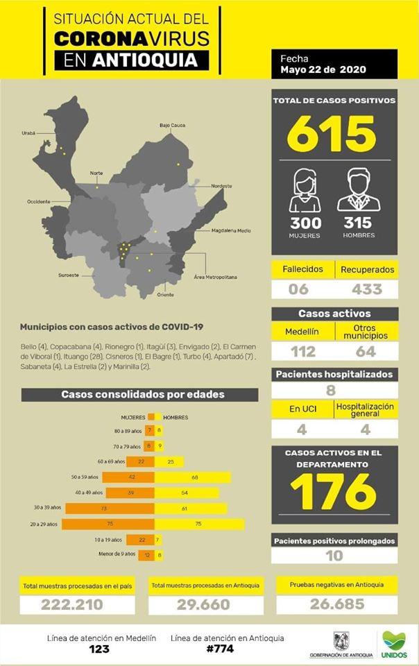 Con veintiocho (28) casos nuevos registrados hoy el número de contagiados por COVID-19 en Antioquia se eleva a 615