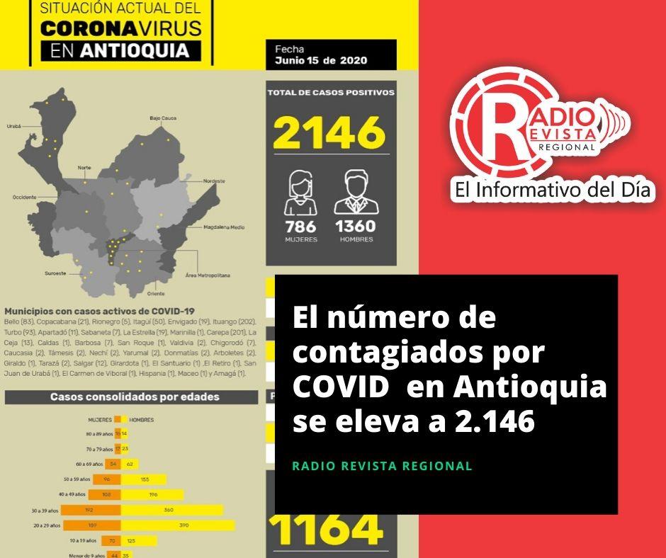 Con 124 casos nuevos registrados, hoy el número de contagiados por COVID-19 en Antioquia se eleva a 2.146
