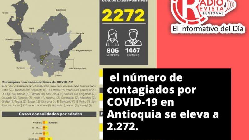 Con 126 casos registrados hoy, el número de contagiados por COVID-19 en Antioquia se eleva a 2.272.