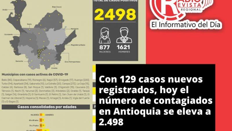 Con 129 casos nuevos registrados, hoy el número de contagiados en Antioquia se eleva a 2.498