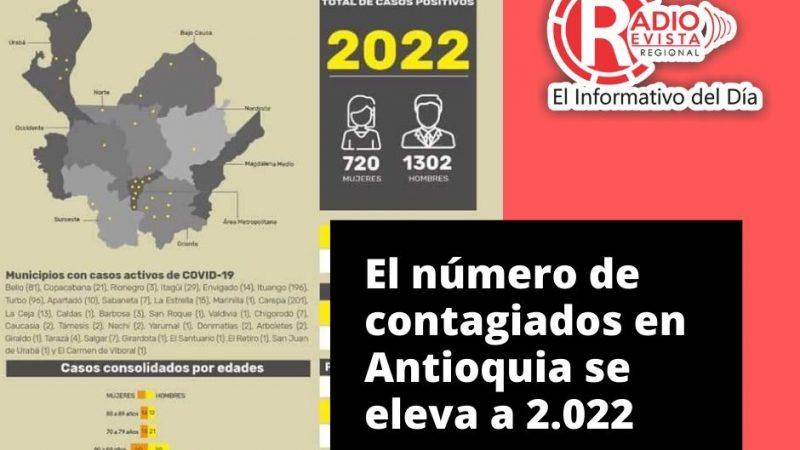 Con 138 casos nuevos registrados, hoy el número de contagiados por COVID-19 en Antioquia se eleva a 2.022.