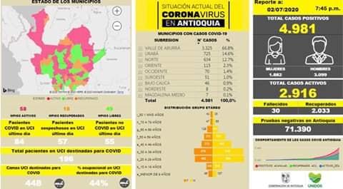 🗣 Con 321 casos nuevos registrados, hoy el número de contagiados por COVID-19 en Antioquia se eleva a 4.981.