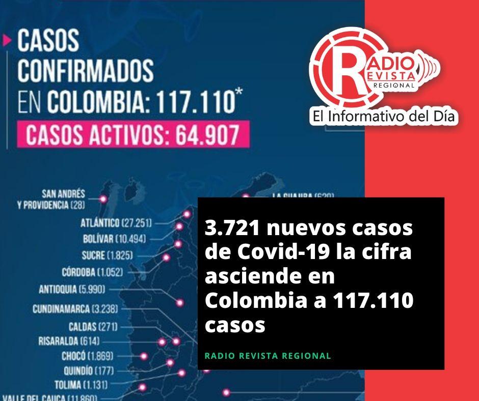 3.721 nuevos casos de Covid-19 la cifra asciende en Colombia a 117.110 casos