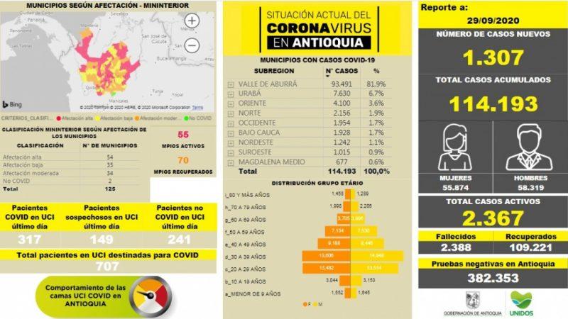Con 1.307 casos nuevos registrados, hoy el número de contagiados por COVID-19 en Antioquia se eleva a 114.193