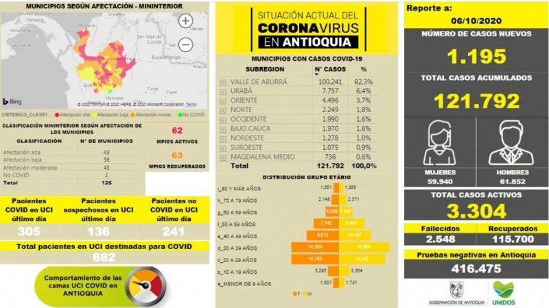 Con 1.195 casos nuevos registrados,el número de contagiados por COVID-19 en Antioquia se eleva a 121.792