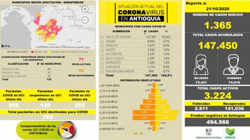 Con 1.365 casos nuevos registrados, hoy el número de contagiados por COVID-19 en Antioquia se eleva a 147.450