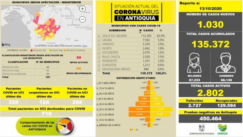 Con 1.030 casos nuevos registrados, el número de contagiados por COVID-19 en Antioquia se eleva a 135.372