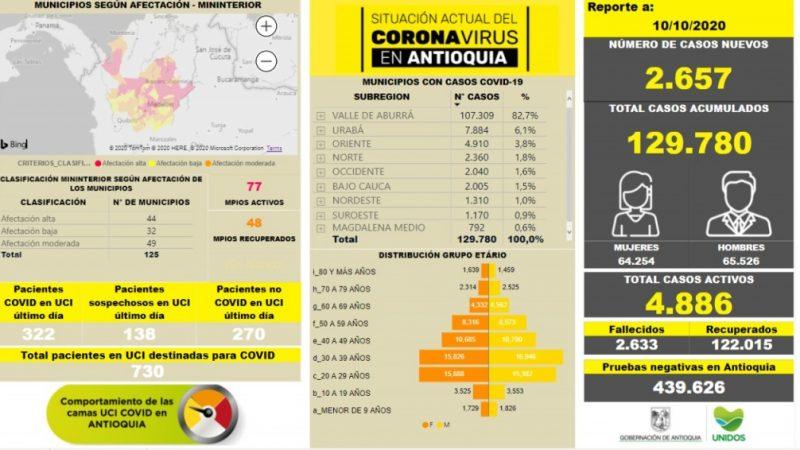 Con 2.657 casos nuevos registrados,el número de contagiados por COVID-19 en Antioquia se eleva a 129.780
