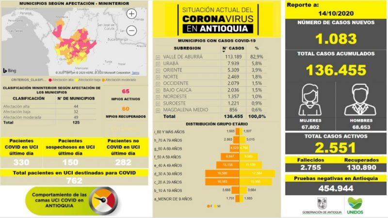 Con 1.083 casos nuevos registrados, hoy el número de contagiados por COVID-19 en Antioquia se eleva a 136.455