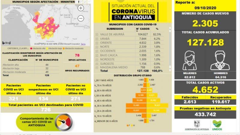 Con 2.305 casos nuevos registrados, hoy el número de contagiados por COVID-19 en Antioquia se eleva a 127.128
