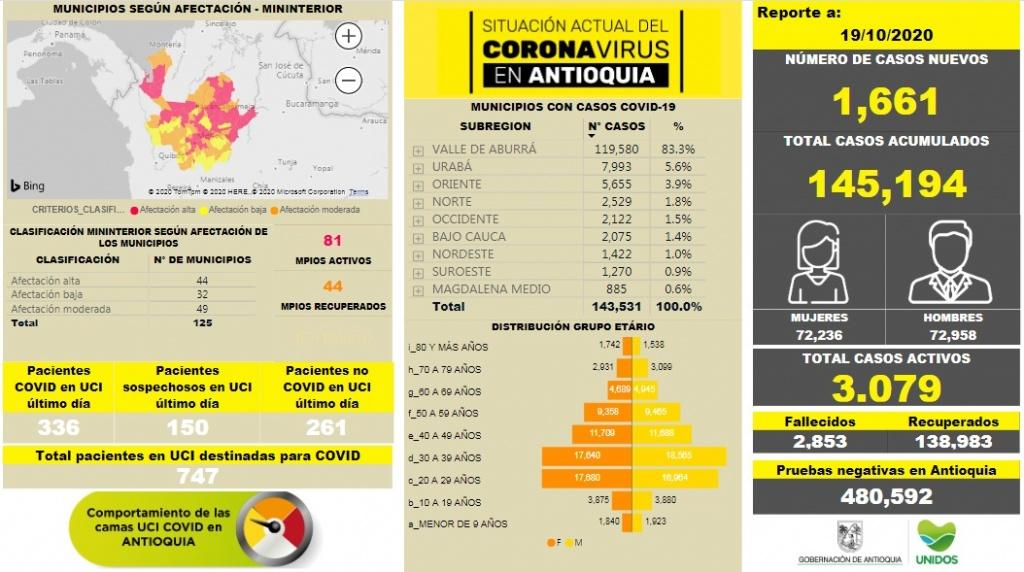 Con 1.661 casos nuevos registrados, el número de contagiados por COVID-19 en Antioquia se eleva a 145.194