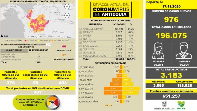 Con 976 casos nuevos registrados, hoy el número de contagiados por COVID-19 en Antioquia se eleva a 196.075