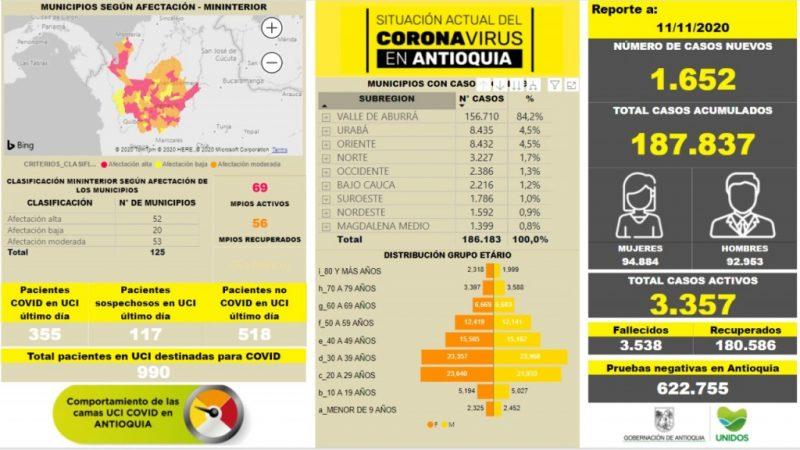 Con 1.652 casos nuevos registrados, hoy el número de contagiados por COVID-19 en Antioquia se eleva a 187.837