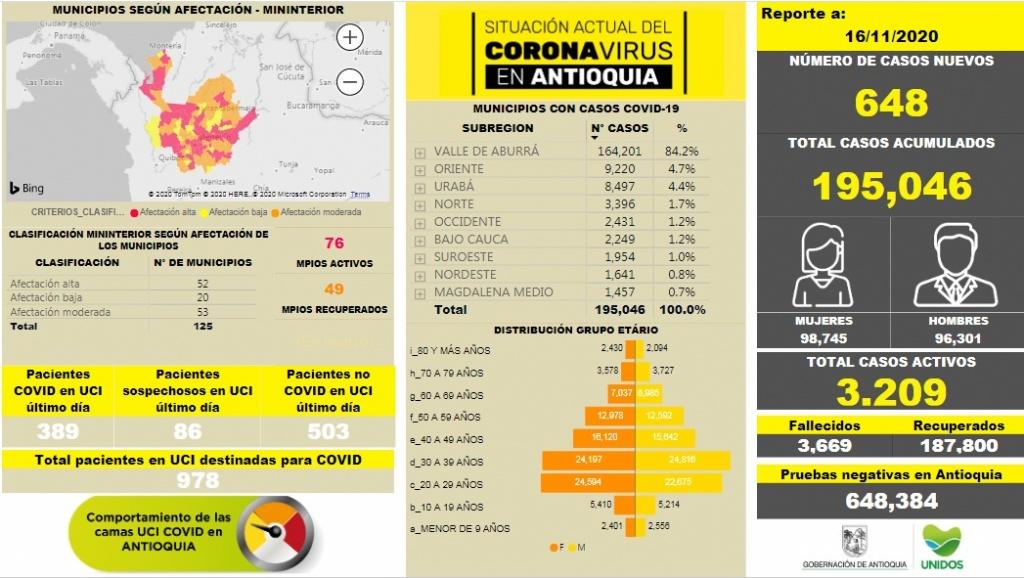 Con 648 casos nuevos registrados, hoy el número de contagiados por COVID-19 en Antioquia se eleva a 195.046