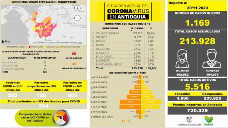 Con 1.169 casos nuevos registrados, hoy el número de contagiados por COVID-19 en Antioquia se eleva a 213.928