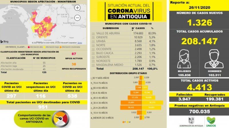Con 1.326 casos nuevos registrados, hoy el número de contagiados por COVID-19 en Antioquia se eleva a 208.147