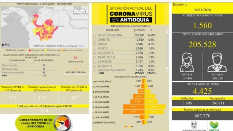 Con 1.560 casos nuevos registrados, hoy el número de contagiados por COVID-19 en Antioquia se eleva a 205.528