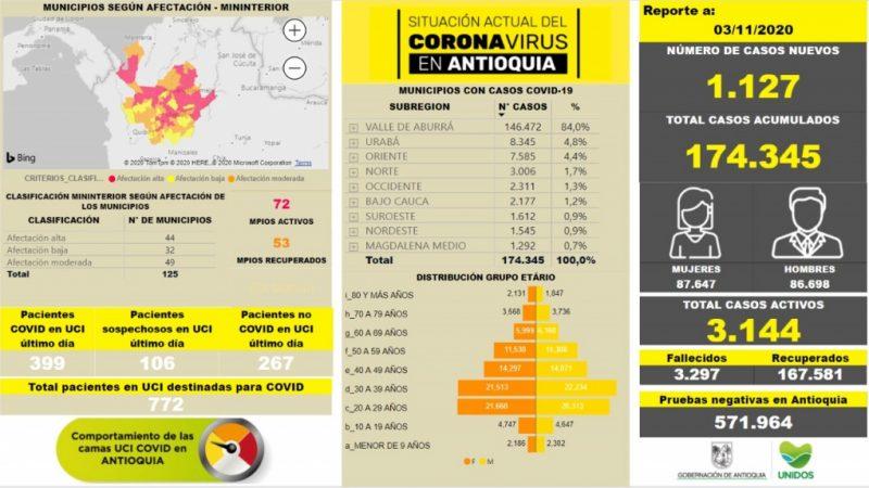 Con 1.127 casos nuevos registrados, hoy el número de contagiados por COVID-19 en Antioquia se eleva a 174.345