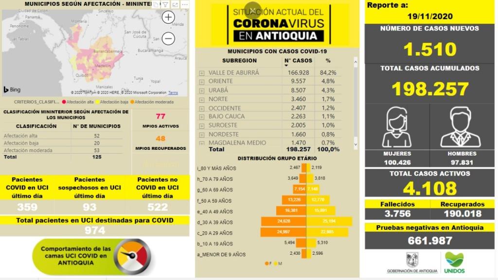Con 1.510 casos nuevos registrados, hoy el número de contagiados por COVID-19 en Antioquia se eleva a 198.257