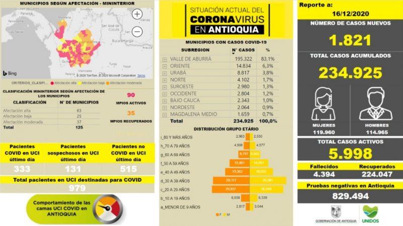 Con 1.821 casos nuevos registrados, hoy el número de contagiados por COVID-19 en Antioquia se eleva a 234.925