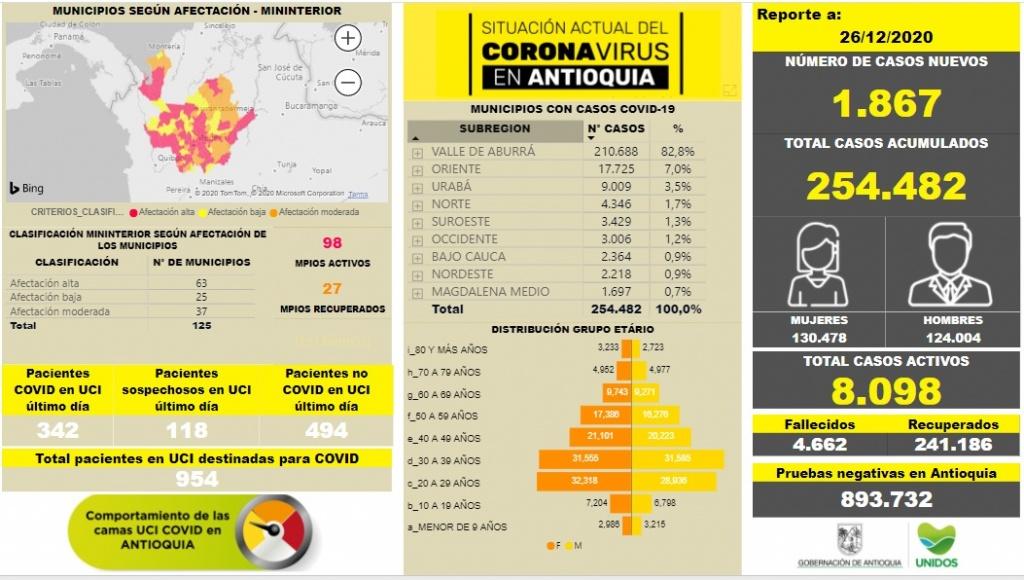 Con 1.867 casos nuevos registrados, hoy el número de contagiados por COVID-19 en Antioquia se eleva a 254.482