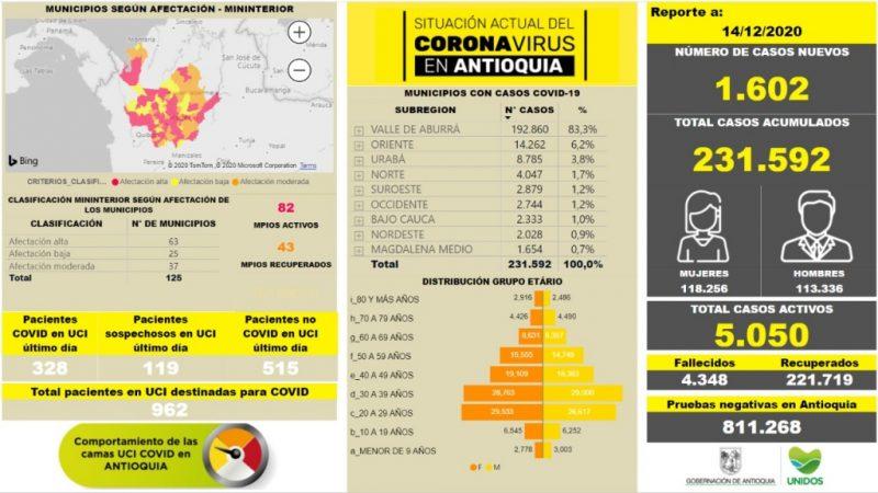 Con 1.602 casos nuevos registrados, hoy el número de contagiados por COVID-19 en Antioquia se eleva a 231.592