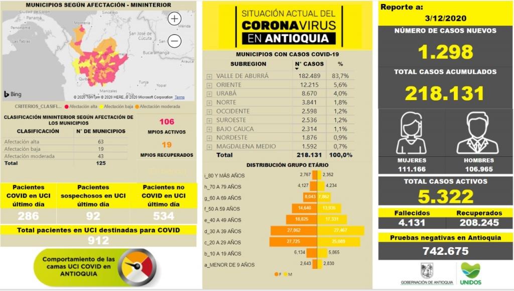 Con 1.298 casos nuevos registrados, hoy el número de contagiados por COVID-19 en Antioquia se eleva a 218.131