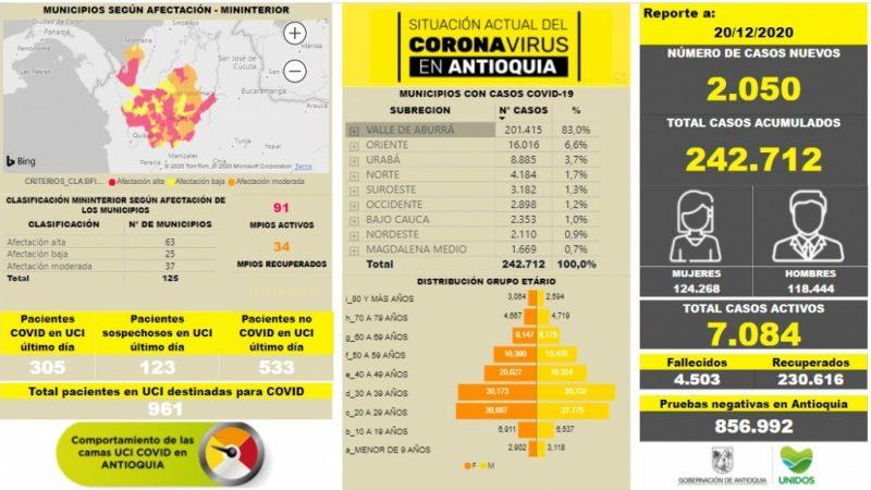 Con 2.050 casos nuevos registrados, hoy el número de contagiados por COVID-19 en Antioquia se eleva a 242.712