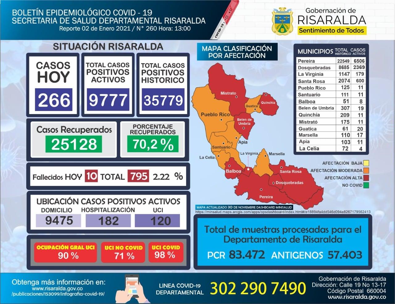 En Risaralda secretaría de Salud departamental dio a conocer que se registraron 266 nuevos casos positivos para COVID-19, también 10 personas fallecidas