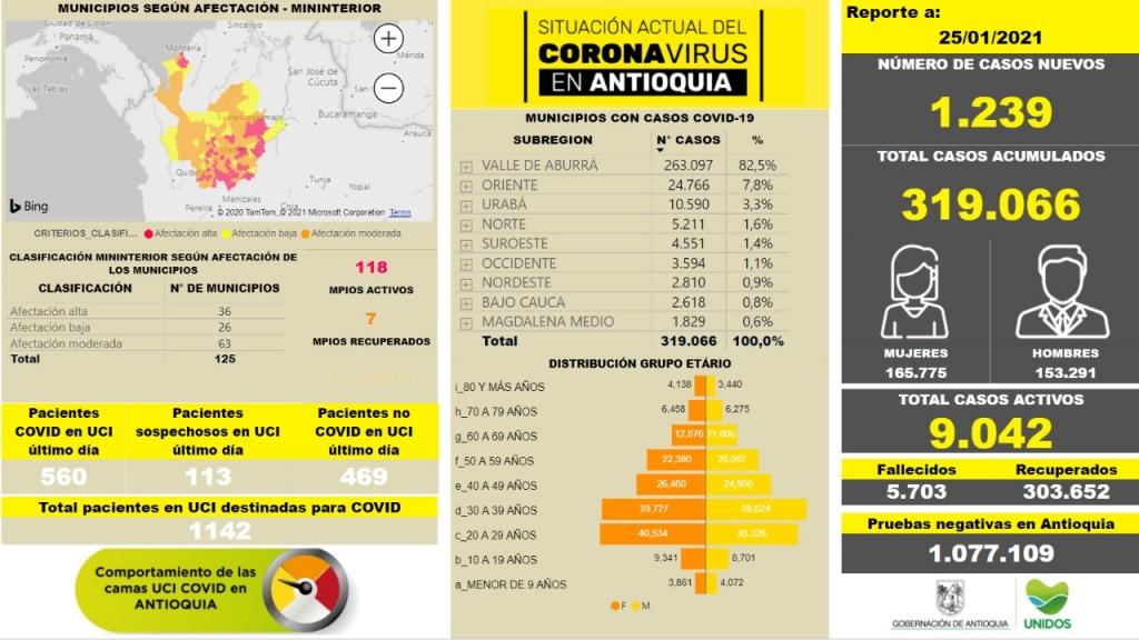 Con 1.239 casos nuevos registrados, hoy el número de contagiados por COVID-19 en Antioquia se eleva a 319.066