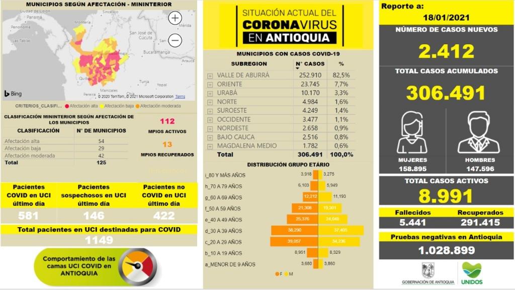 Con 2.412 casos nuevos registrados, hoy el número de contagiados por COVID-19 en Antioquia se eleva a 306.491