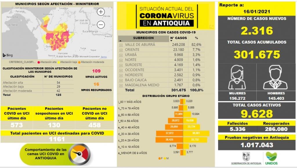 Con 2.316 casos nuevos registrados, hoy el número de contagiados por COVID-19 en Antioquia se eleva a 301.675