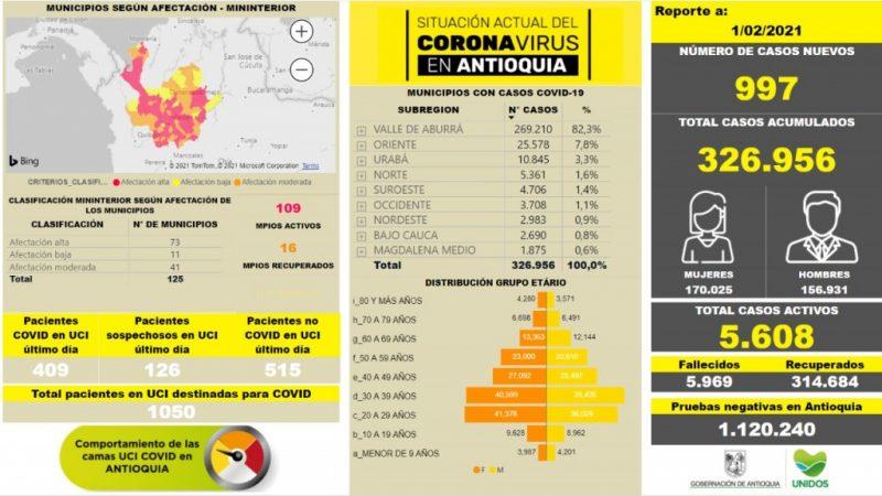 Con 997 casos nuevos registrados, hoy el número de contagiados por COVID-19 en Antioquia se eleva a 326.956
