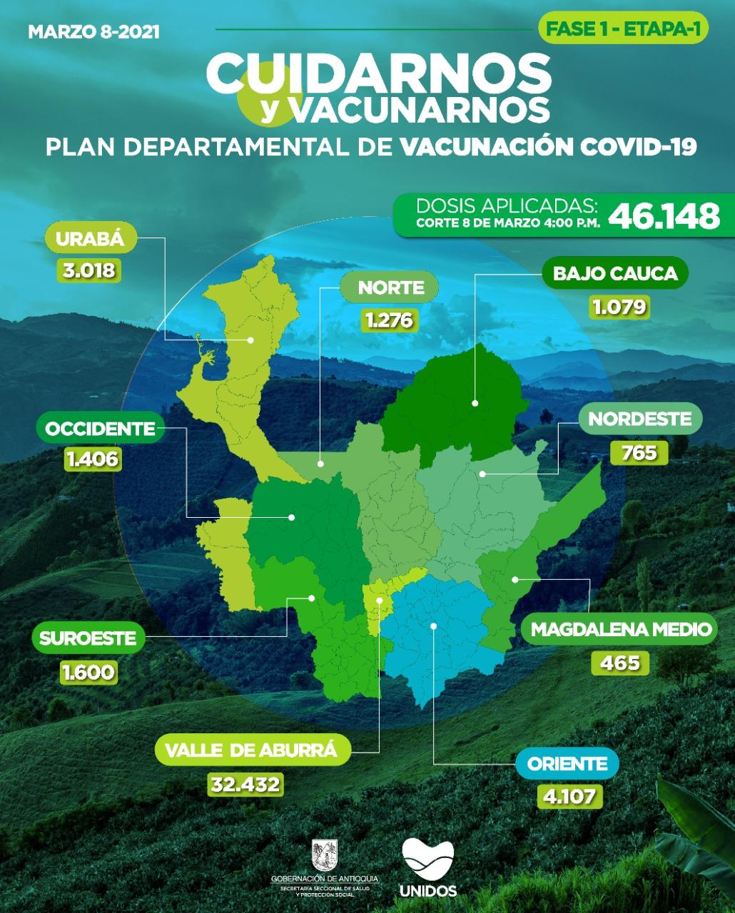 Con 3.802 dosis aplicadas, Antioquia llega a 46.148 vacunados contra COVID19