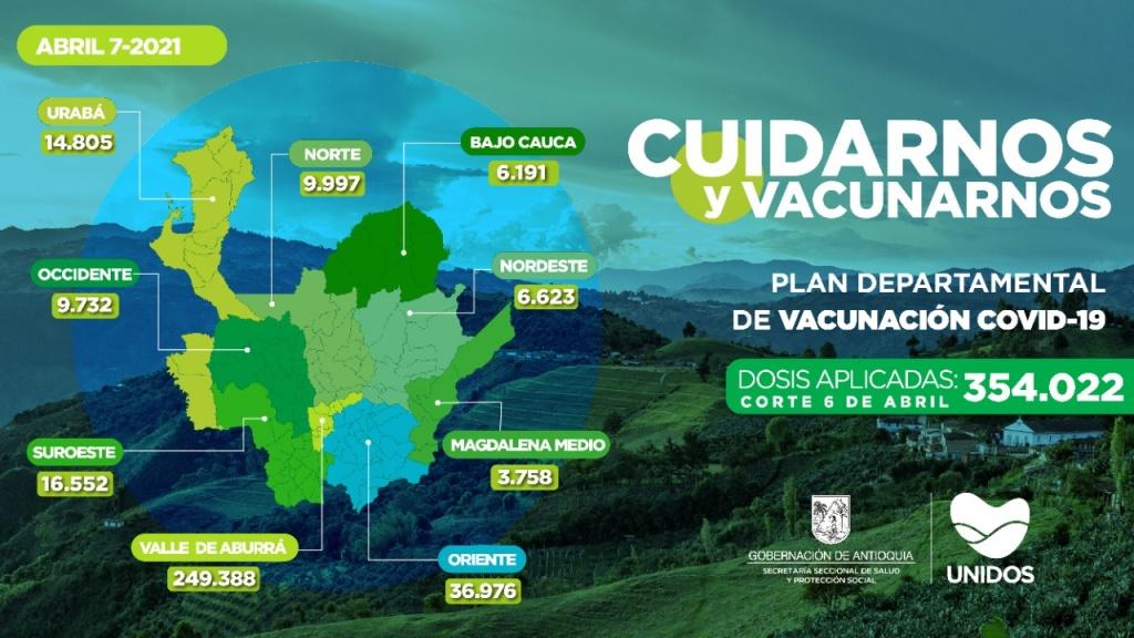 Con 16.341 dosis aplicadas, Antioquia llega a 354.022 vacunados contra COVID19