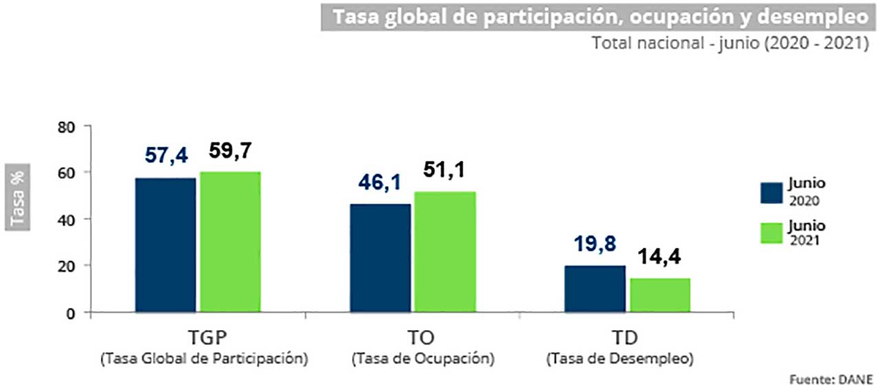 Desempleo en Colombia baja con recuperación de casi 2,3 millones de puestos de trabajo en junio
